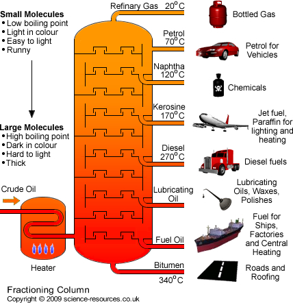 science resources co uk   fractional distillation of crude oilfractioning column