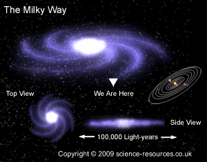 distance of milky way and the solar system - photo #22